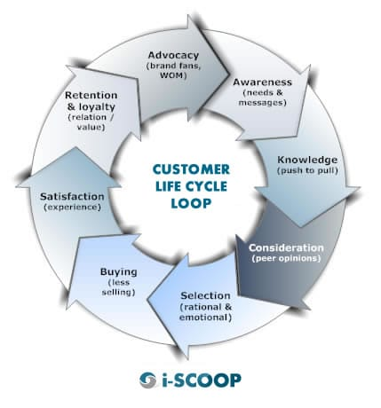 Understanding The Customer Life Cycle And Calculating Clv