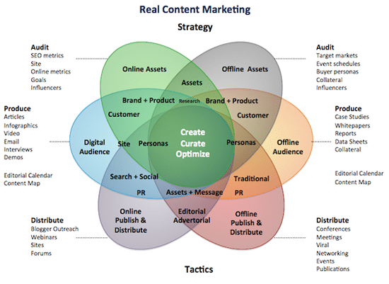 Typical elements of a content marketing strategy – source Media Crush