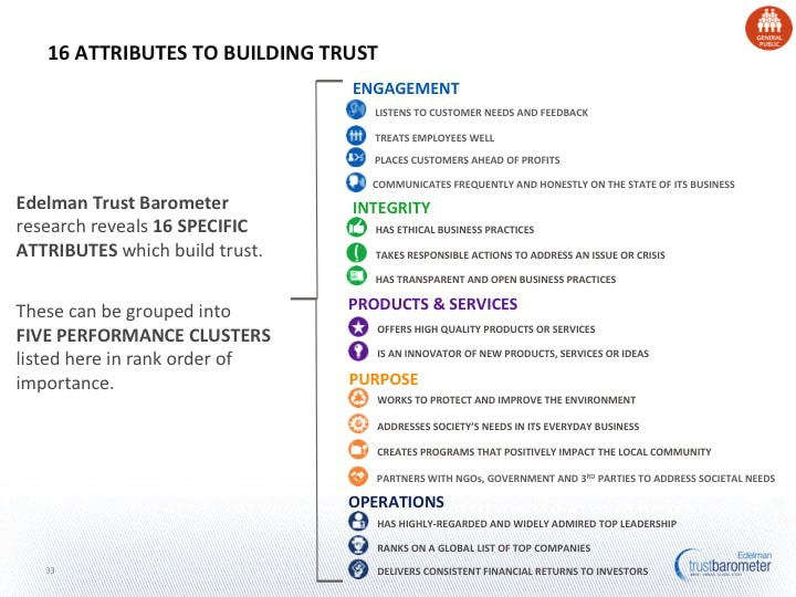 16 attributes to building trust- source Edelman Trust Barometer 2013
