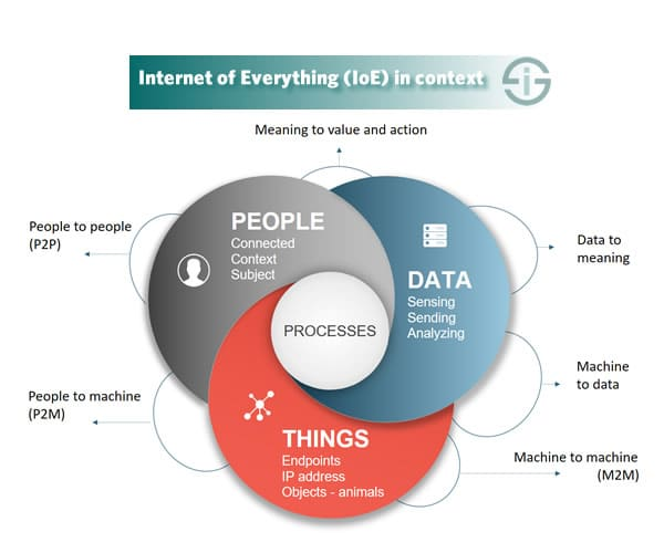 Internet of Everything in context - based upon Cisco