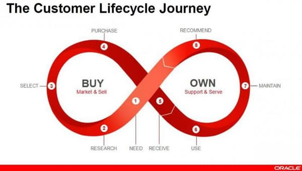 The customer lifecycle journey as looked upon by Oracle - source