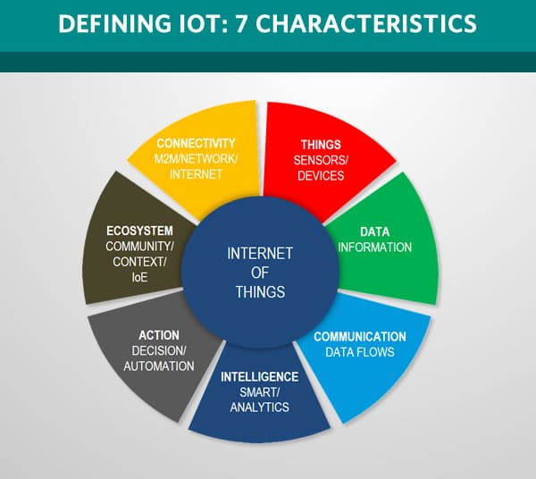 Defining the Internet of Things using 7 characteristics