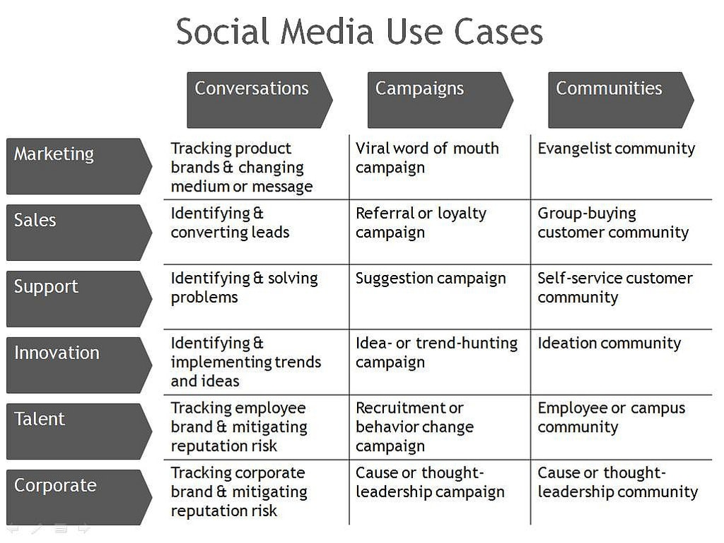 Social media use cases for Soil media definition