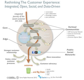 The integrated social customer journey and experience as seen by social business firm Dachis Group