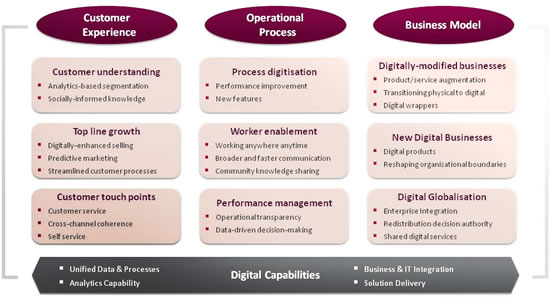 Digital transformation framework by Capgemini Consulting and the MIT center for digital business - larger image here