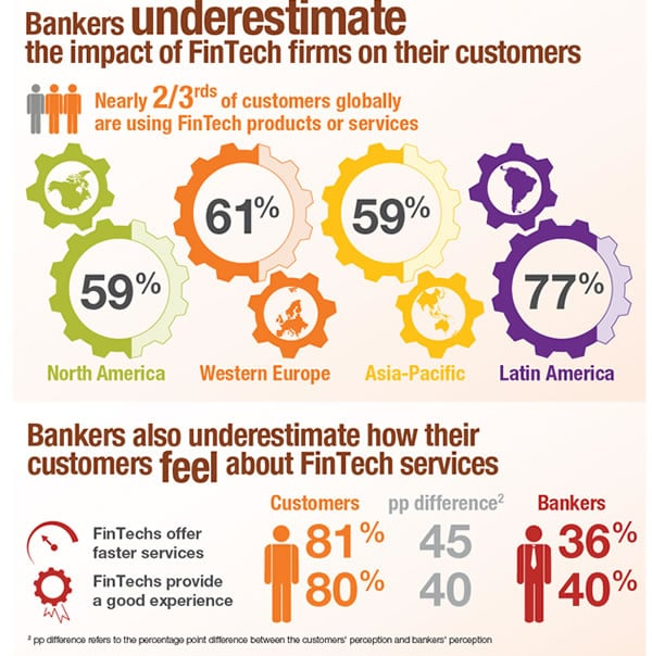 Some attititudes regarding FinTech according to The FinTech Revolution infographic by the World Retail Banking Report 2016 - source and more formats in press release