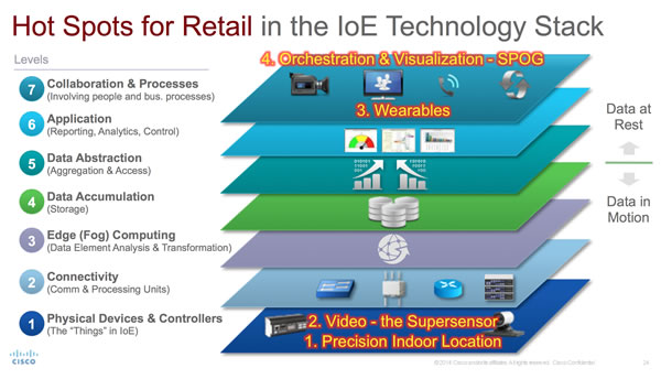 technology and its impact on retail