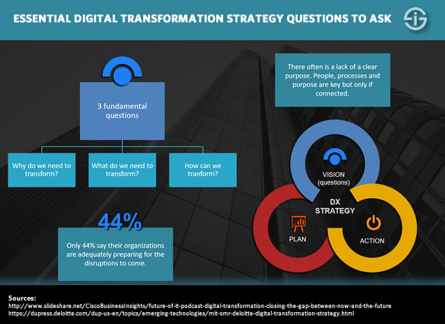 Essential digital transformation strategy questions to ask